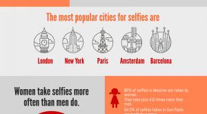 Selfie inforgraphics