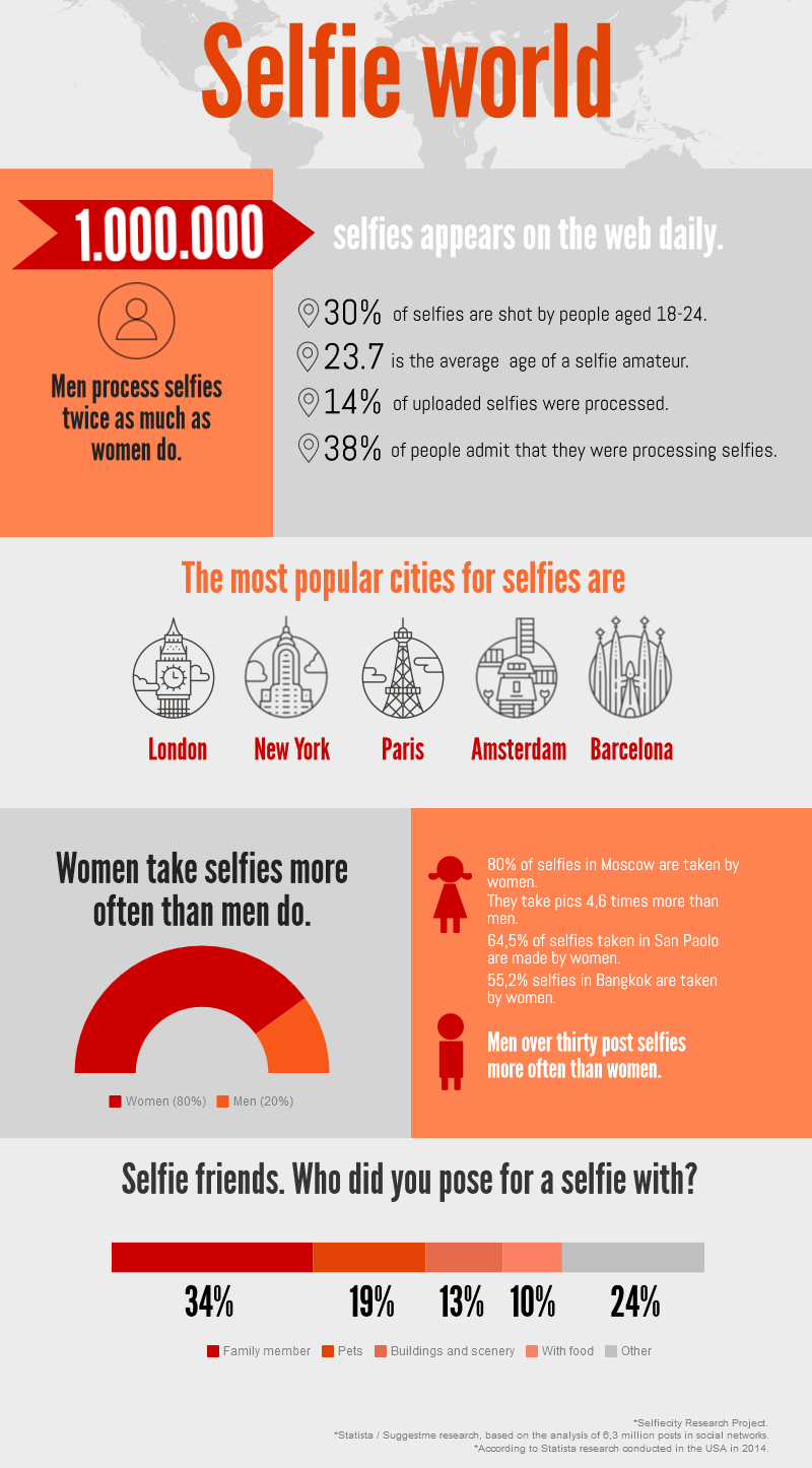 Selfie phenomenon inforgraphics